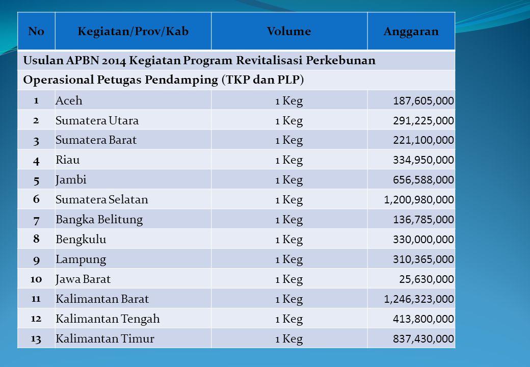 NoKegiatan/Prov/KabVolumeAnggaran Usulan APBN 2014 Kegiatan Program Revitalisasi Perkebunan Operasional Petugas Pendamping (TKP dan PLP) 1 Aceh1 Keg18