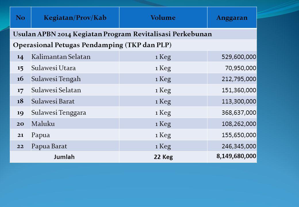 NoKegiatan/Prov/KabVolumeAnggaran Usulan APBN 2014 Kegiatan Program Revitalisasi Perkebunan Operasional Petugas Pendamping (TKP dan PLP) 14 Kalimantan