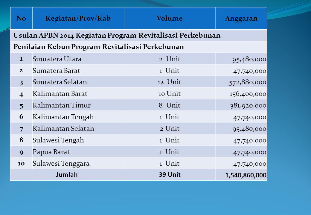 NoKegiatan/Prov/KabVolumeAnggaran Usulan APBN 2014 Kegiatan Program Revitalisasi Perkebunan Penilaian Kebun Program Revitalisasi Perkebunan 1 Sumatera