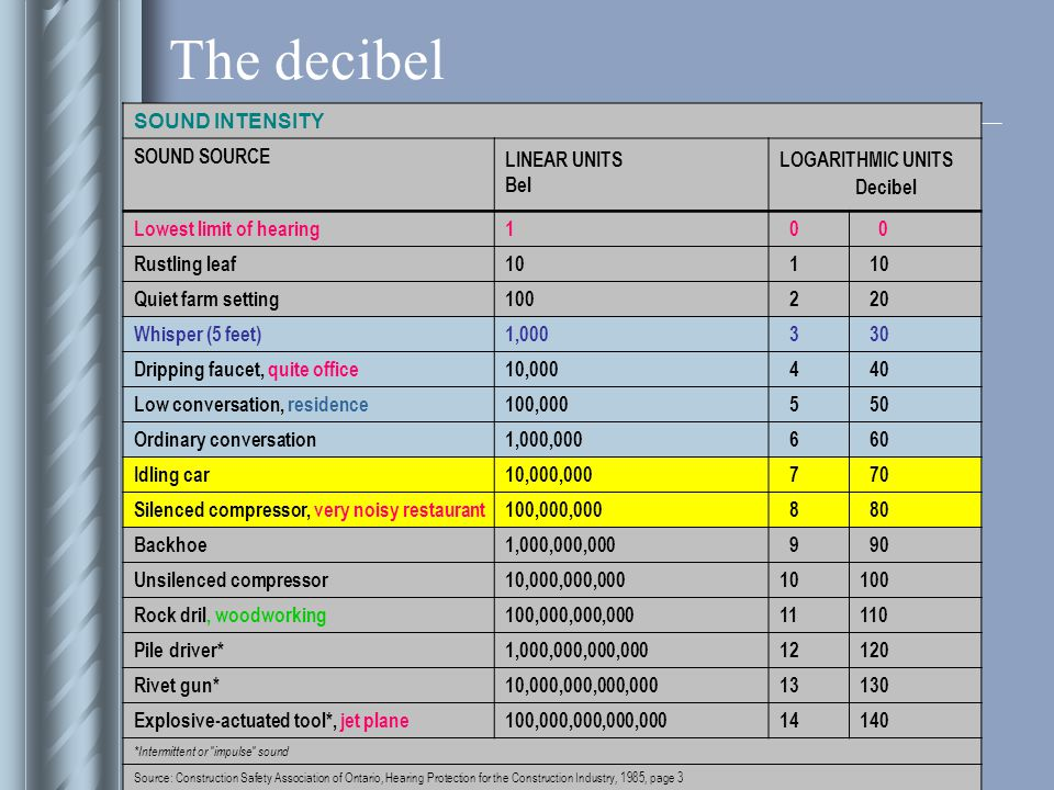 The decibel SOUND INTENSITY SOUND SOURCE LINEAR UNITS Bel LOGARITHMIC UNITS Decibel Lowest limit of hearing1 0 0 Rustling leaf10 1 Quiet farm setting100 2 20 Whisper (5 feet)1,000 3 30 Dripping faucet, quite office10,000 4 40 Low conversation, residence100,000 5 50 Ordinary conversation1,000,000 6 60 Idling car10,000,000 7 70 Silenced compressor, very noisy restaurant100,000,000 8 80 Backhoe1,000,000,000 9 90 Unsilenced compressor10,000,000,00010100 Rock dril, woodworking100,000,000,00011110 Pile driver*1,000,000,000,00012120 Rivet gun*10,000,000,000,00013130 Explosive-actuated tool*, jet plane100,000,000,000,00014140 *Intermittent or impulse sound Source: Construction Safety Association of Ontario, Hearing Protection for the Construction Industry, 1985, page 3