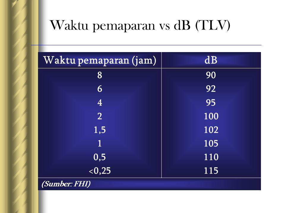 Waktu pemaparan vs dB (TLV) Waktu pemaparan (jam)dB 8 6 4 2 1,5 1 0,5 <0,25 90 92 95 100 102 105 110 115 (Sumber: FHI)