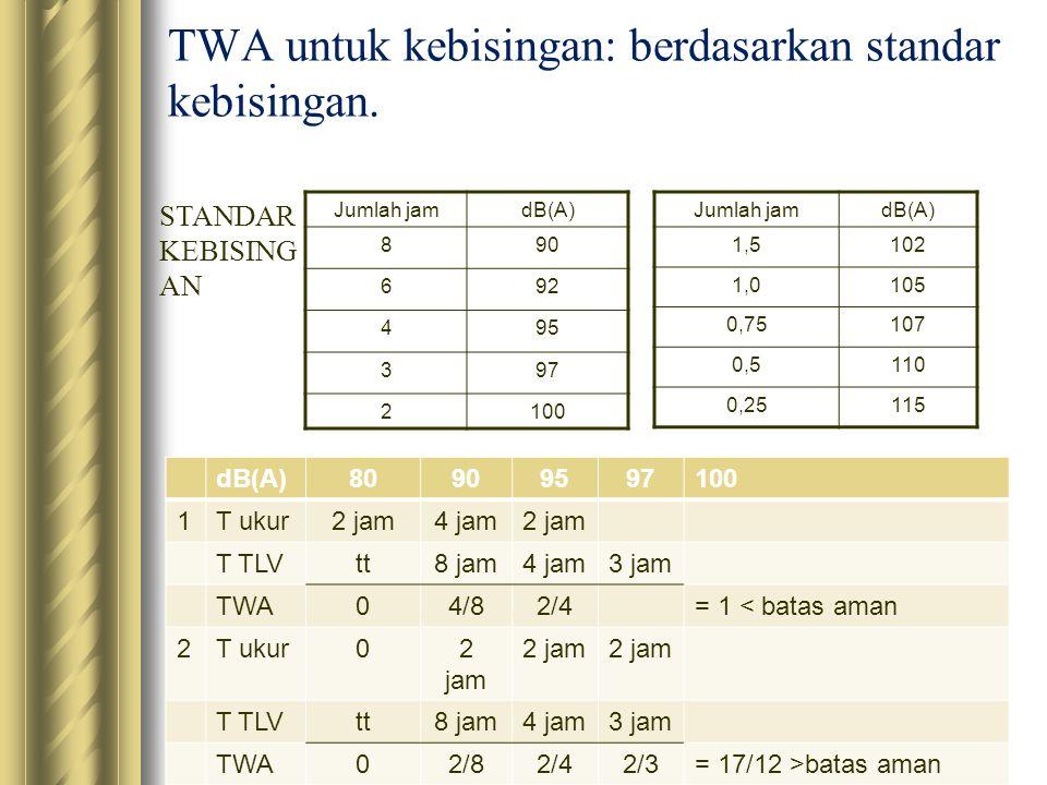 TWA untuk kebisingan: berdasarkan standar kebisingan. Jumlah jamdB(A) 1,5102 1,0105 0,75107 0,5110 0,25115 Jumlah jamdB(A) 890 692 495 397 2100 dB(A)8