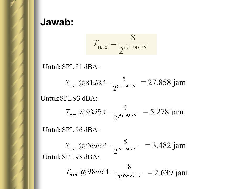 Jawab: = 27.858 jam Untuk SPL 81 dBA: = 5.278 jam Untuk SPL 93 dBA: = 3.482 jam Untuk SPL 96 dBA: = 2.639 jam Untuk SPL 98 dBA: