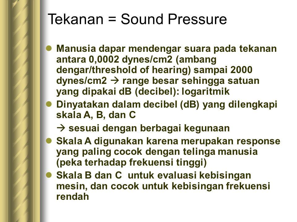 Tekanan = Sound Pressure Manusia dapar mendengar suara pada tekanan antara 0,0002 dynes/cm2 (ambang dengar/threshold of hearing) sampai 2000 dynes/cm2