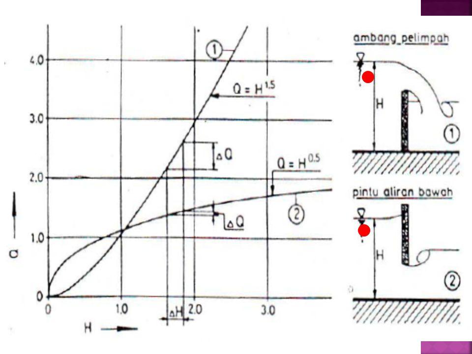  Alat ukur aliran atas lebih peka terhadap fluktuasi muka air dibanding dengan pintu aliran bawah.