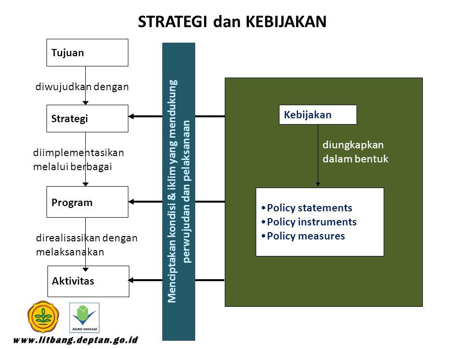Tujuan Strategi Program Aktivitas diwujudkan dengan diimplementasikan melalui berbagai direalisasikan dengan melaksanakan Policy statements Policy instruments Policy measures Kebijakan diungkapkan dalam bentuk Menciptakan kondisi & iklim yang mendukung perwujudan dan pelaksanaan STRATEGI dan KEBIJAKAN