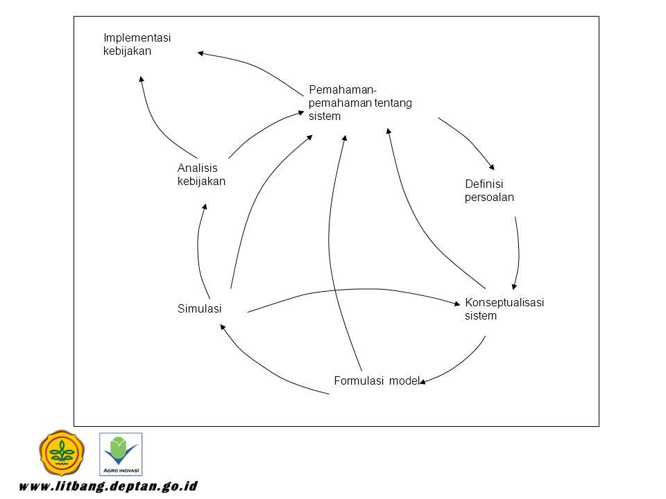 Pemahaman- pemahaman tentang sistem Analisis kebijakan Formulasi model Konseptualisasi sistem Simulasi Definisi persoalan Implementasi kebijakan