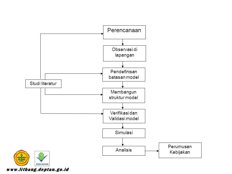Studi literatur Pendefinisan batasan model Observasi di lapangan Perencanaan Verifikasi dan Validasi model Membangun struktur model Simulasi Analisis Perumusan Kebijakan