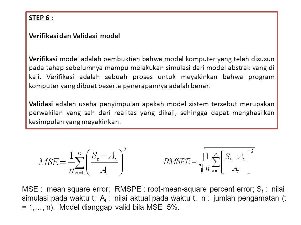 STEP 6 : Verifikasi dan Validasi model Verifikasi model adalah pembuktian bahwa model komputer yang telah disusun pada tahap sebelumnya mampu melakukan simulasi dari model abstrak yang di kaji.