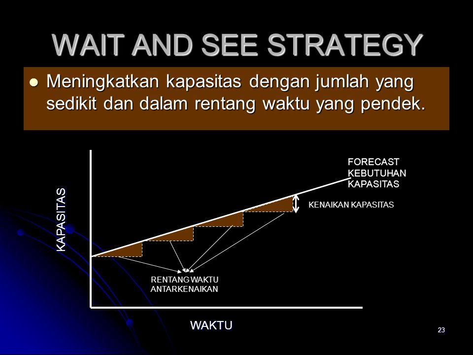 23 WAIT AND SEE STRATEGY Meningkatkan kapasitas dengan jumlah yang sedikit dan dalam rentang waktu yang pendek. Meningkatkan kapasitas dengan jumlah y