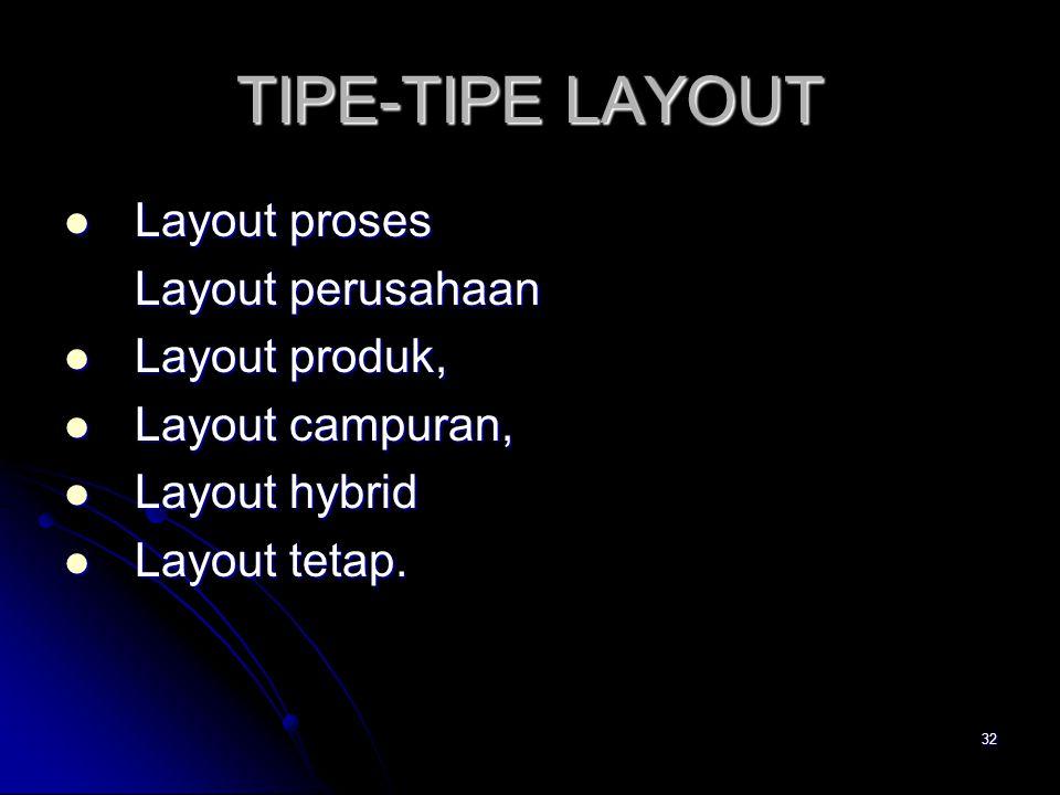 32 TIPE-TIPE LAYOUT Layout proses Layout proses Layout perusahaan Layout produk, Layout produk, Layout campuran, Layout campuran, Layout hybrid Layout hybrid Layout tetap.