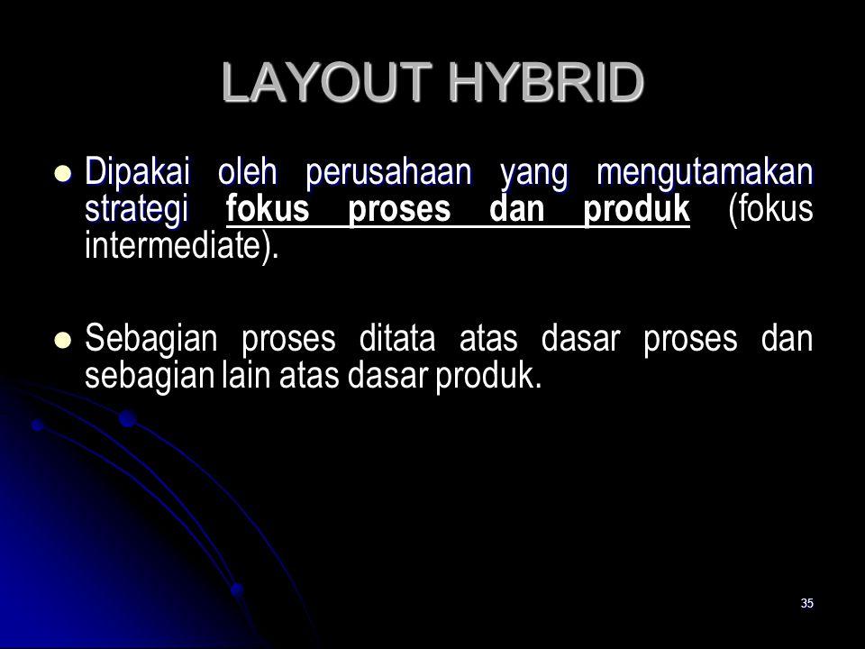 35 LAYOUT HYBRID Dipakai oleh perusahaan yang mengutamakan strategi Dipakai oleh perusahaan yang mengutamakan strategi fokus proses dan produk (fokus
