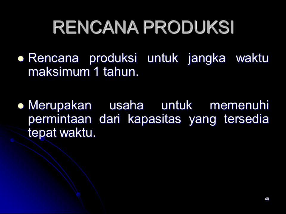 40 RENCANA PRODUKSI Rencana produksi untuk jangka waktu maksimum 1 tahun.