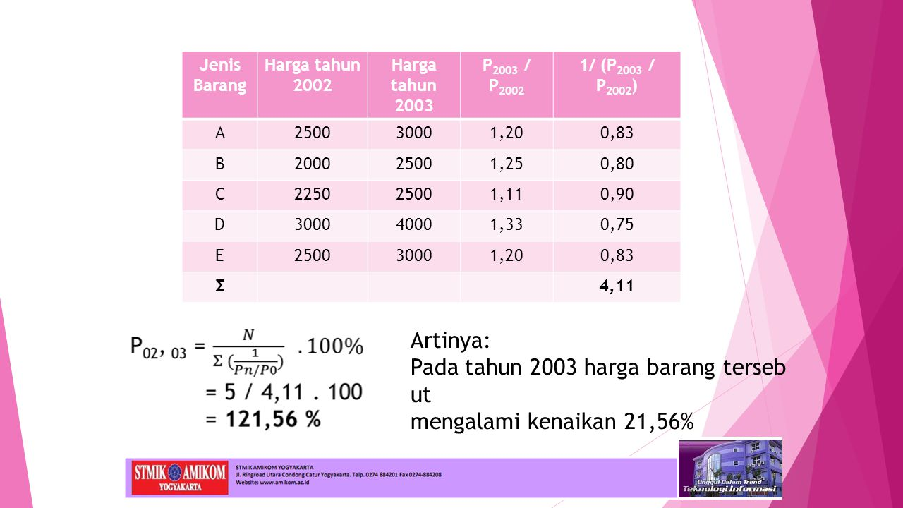 Jenis Barang Harga tahun 2002 Harga tahun 2003 P 2003 / P 2002 1/ (P 2003 / P 2002 ) A250030001,200,83 B200025001,250,80 C225025001,110,90 D300040001,330,75 E250030001,200,83 Σ4,11 Artinya: Pada tahun 2003 harga barang terseb ut mengalami kenaikan 21,56%