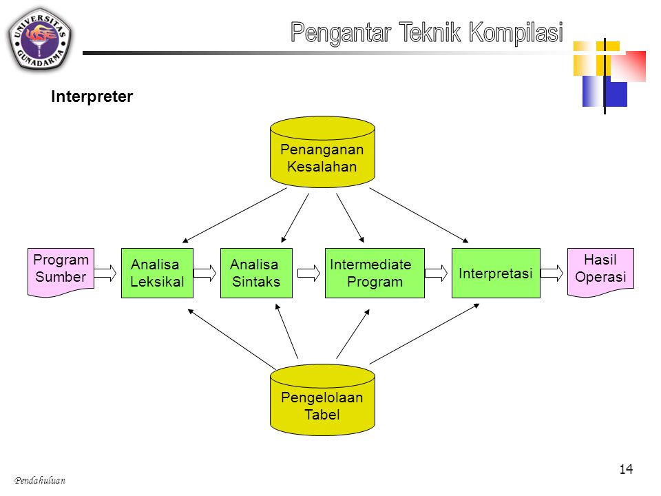 Pendahuluan 14 Interpreter Analisa Leksikal Analisa Sintaks Intermediate Program Interpretasi Pengelolaan Tabel Program Sumber Penanganan Kesalahan Ha