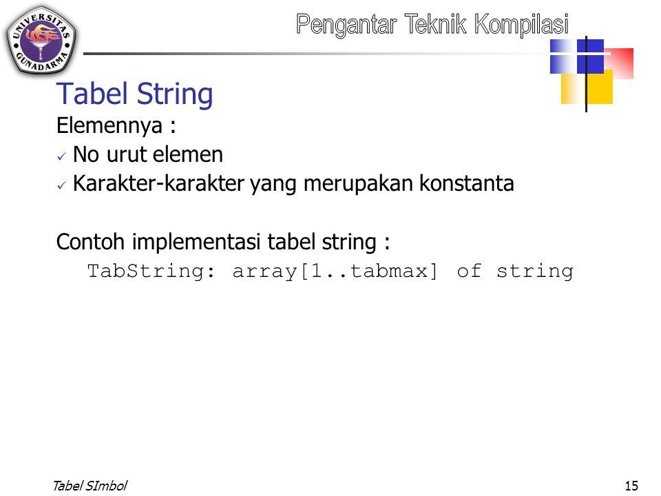 Tabel SImbol15 Tabel String Elemennya : No urut elemen Karakter-karakter yang merupakan konstanta Contoh implementasi tabel string : TabString: array[