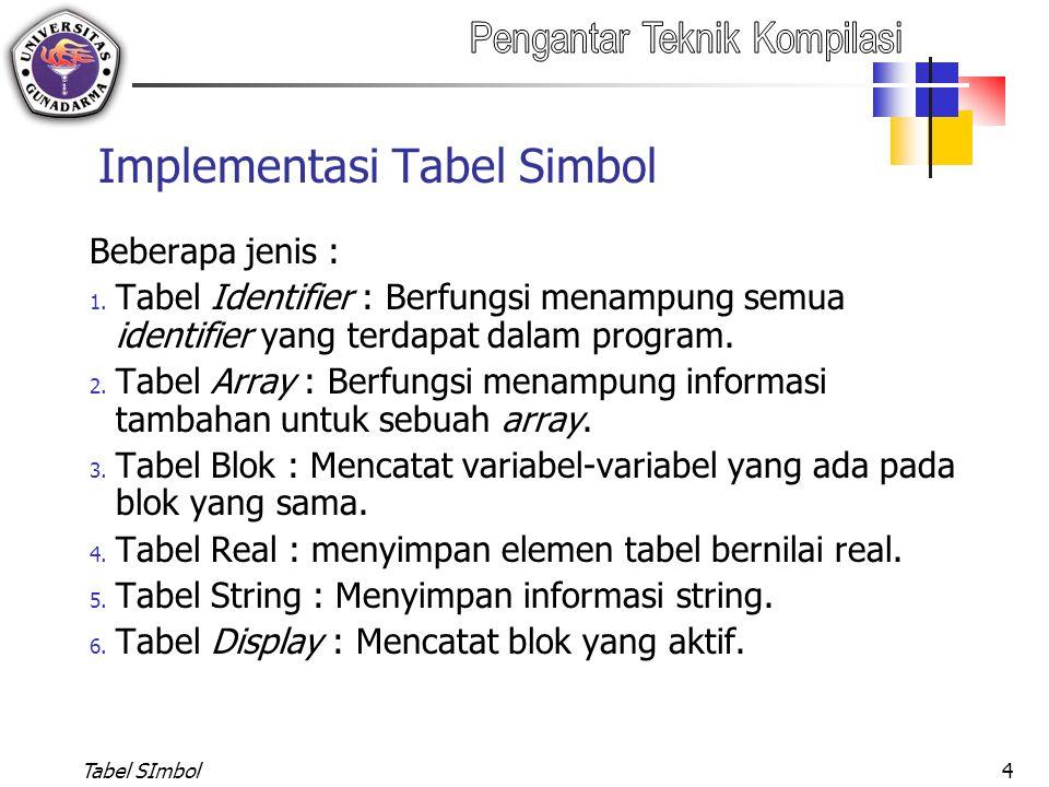Tabel SImbol5 Tabel Identifier Memiliki field : No urut identifier dalam tabel Nama identifier Jenis/obyektif dari identifier : Prosedur, fungsi, tipe, variabel, konstanta Tipe dari identifier yang bersangkutan : integer, char, boolean, array, record, file, no-type Level : Kedalaman identifier tertentu, hal ini menyangkut letak identifier dalam program.