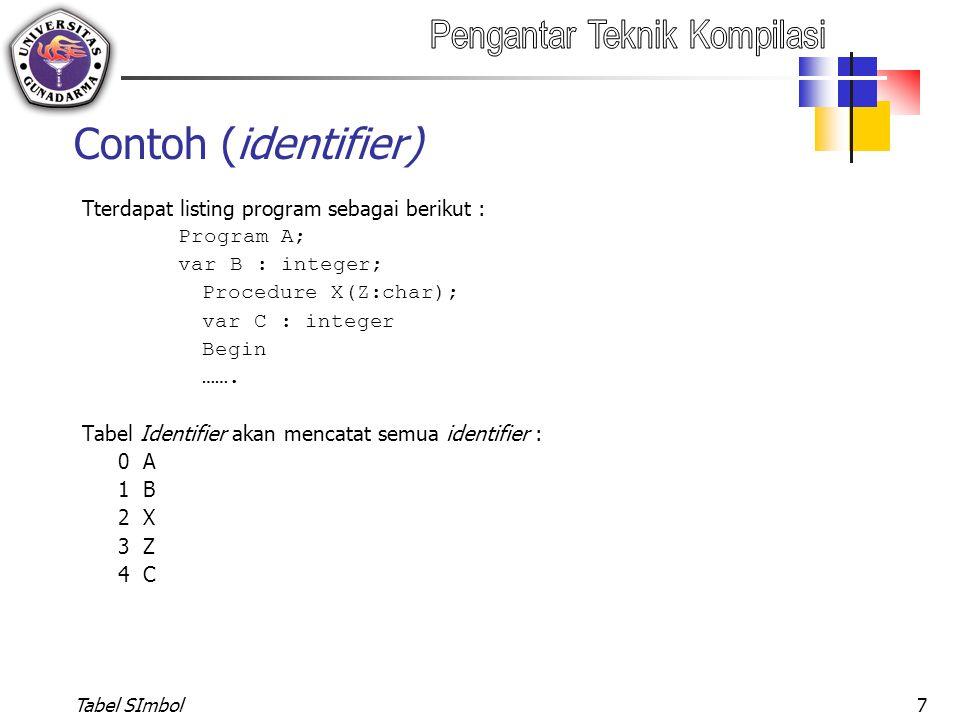 Tabel SImbol7 Contoh (identifier) Tterdapat listing program sebagai berikut : Program A; var B : integer; Procedure X(Z:char); var C : integer Begin …