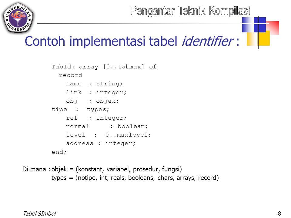 Tabel SImbol9 Tabel Array Memiliki field : No urut suatu array dalam tabel Tipe dari indeks array yang bersangkutan Tipe elemen array Referensi dari elemen array Indeks batas bawah array Indeks batas atas array Jumlah elemen array Ukuran total array ( total size = (atas-bawah+1) x elemen size) Elemen size (ukuran tiap elemen) Tabel Array diacu dengan field referensi pada Tabel Identifier.