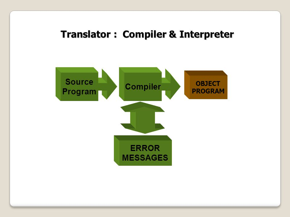 Translator : Compiler & Interpreter OBJECT PROGRAM Source Program Compiler ERROR MESSAGES
