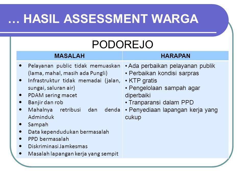 … HASIL ASSESSMENT WARGA PODOREJO MASALAHHARAPAN  Pelayanan public tidak memuaskan (lama, mahal, masih ada Pungli)  Infrastruktur tidak memadai (jal