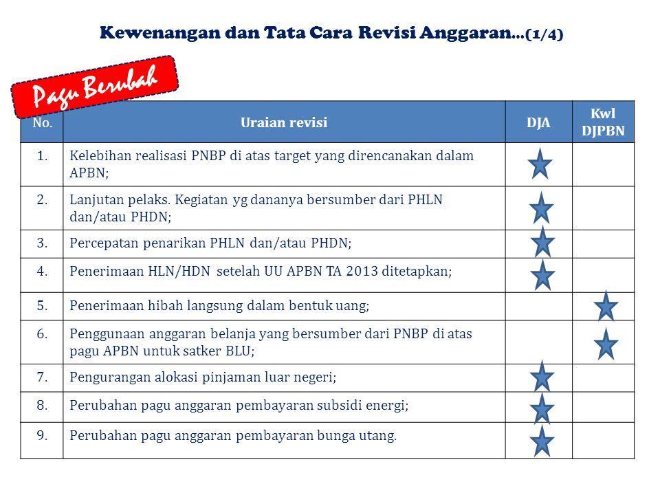 No.Uraian revisiDJA Kwl DJPBN 1.Kelebihan realisasi PNBP di atas target yang direncanakan dalam APBN; 2.Lanjutan pelaks.
