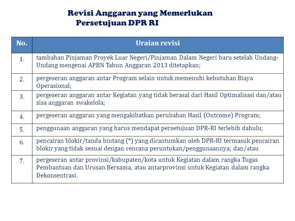 Revisi Anggaran yang Memerlukan Persetujuan DPR RI No.Uraian revisi 1.