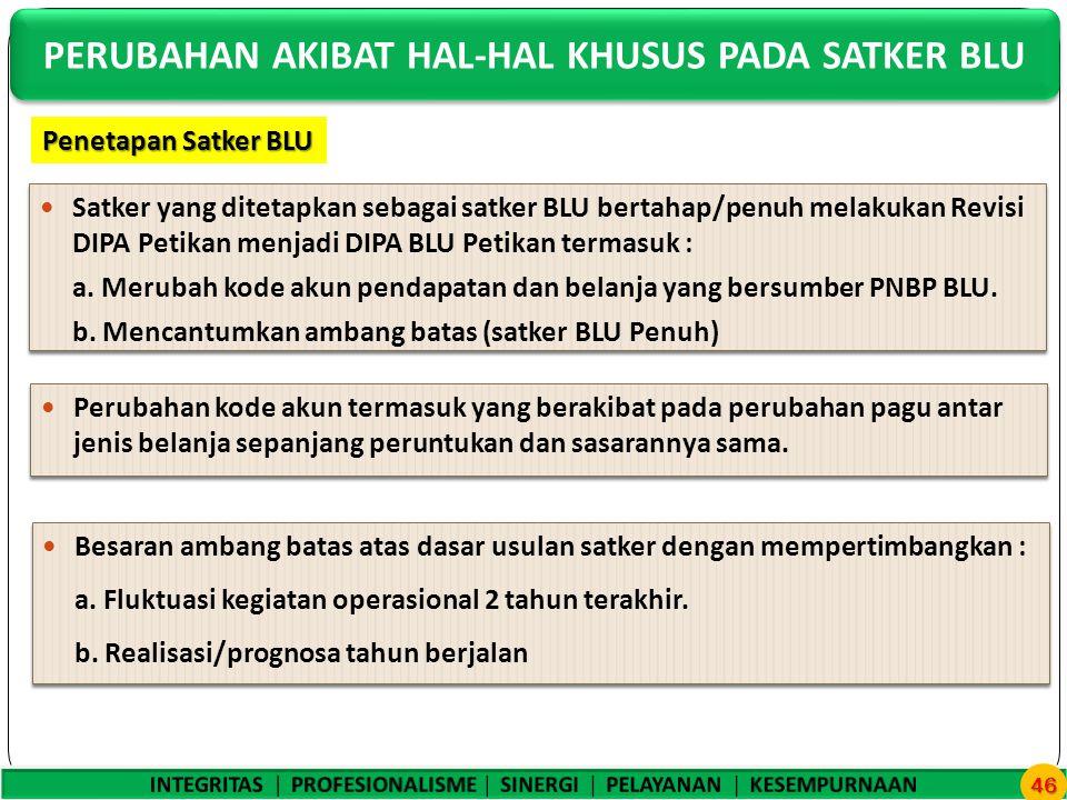 Satker yang ditetapkan sebagai satker BLU bertahap/penuh melakukan Revisi DIPA Petikan menjadi DIPA BLU Petikan termasuk : a.