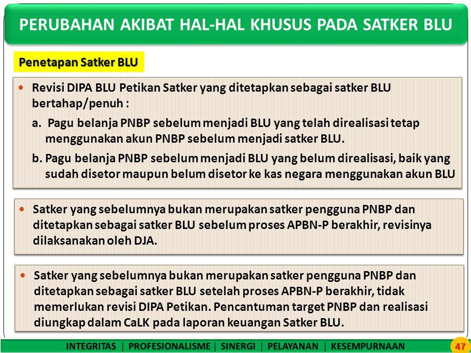 Revisi DIPA BLU Petikan Satker yang ditetapkan sebagai satker BLU bertahap/penuh : a.