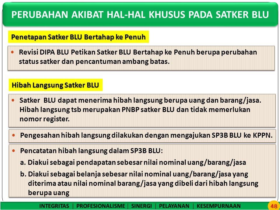 Revisi DIPA BLU Petikan Satker BLU Bertahap ke Penuh berupa perubahan status satker dan pencantuman ambang batas.