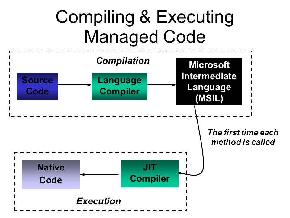 Compiling & Executing Managed Code Source Code Language Compiler Microsoft Intermediate Language (MSIL) Compilation JIT Compiler Native Code The first time each method is called Execution