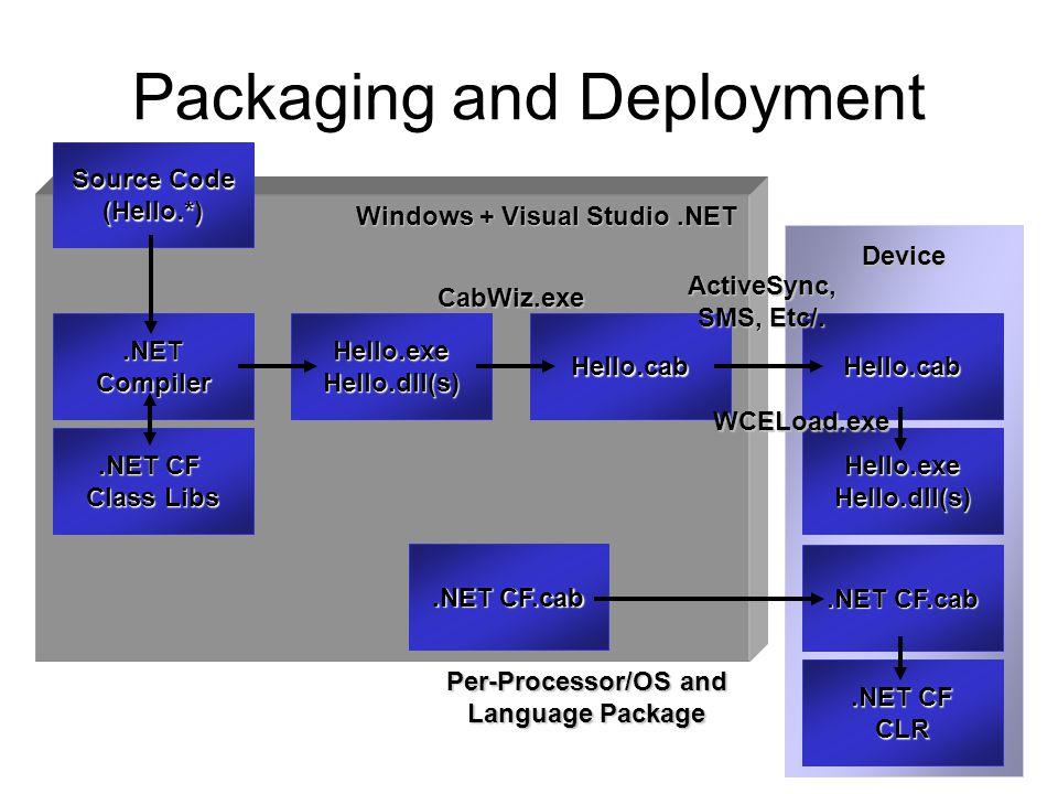 Packaging and Deployment Windows + Visual Studio.NET Source Code (Hello.*).NETCompiler.NET CF Class Libs Hello.exe Hello.dll(s) Hello.cabCabWiz.exe Hello.cab Device ActiveSync, SMS, Etc/.