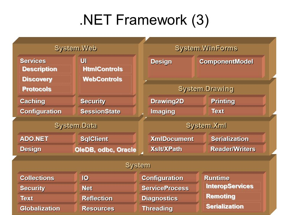 .NET Framework (3) System System.DataSystem.Xml System.Web Globalization Text Security Collections Resources Reflection Net IO Threading Diagnostics ServiceProcess Configuration Design ADO.NETSqlClient Xslt/XPath XmlDocument Runtime InteropServices Remoting Serialization Serialization ConfigurationSessionState CachingSecurity Services Description Discovery Protocols UI HtmlControls WebControls System.Drawing Imaging Drawing2D Text Printing System.WinForms DesignComponentModel Reader/Writers OleDB, odbc, Oracle