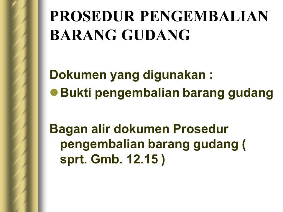 PROSEDUR PENGEMBALIAN BARANG GUDANG Dokumen yang digunakan : Bukti pengembalian barang gudang Bagan alir dokumen Prosedur pengembalian barang gudang ( sprt.