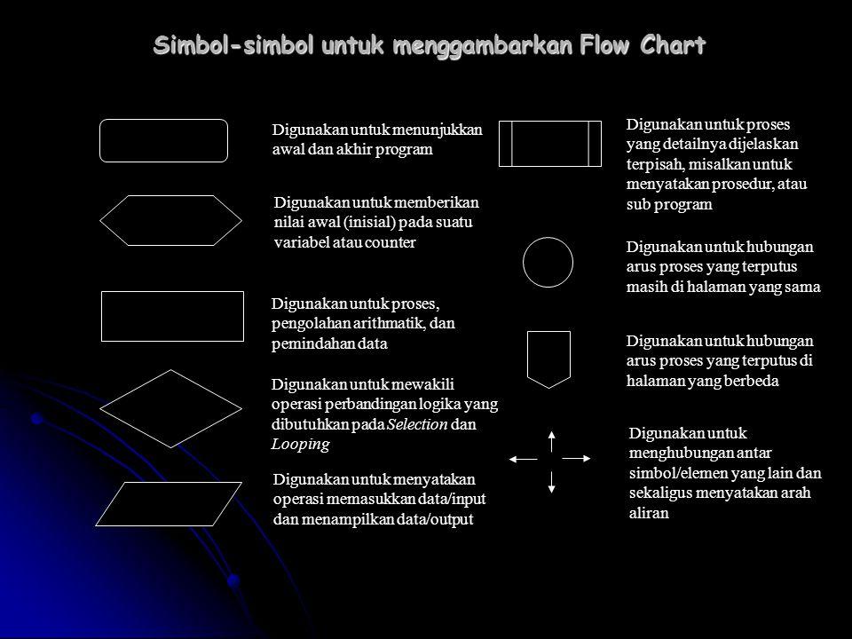 Simbol-simbol untuk menggambarkan Flow Chart Digunakan untuk menunjukkan awal dan akhir program Digunakan untuk memberikan nilai awal (inisial) pada s