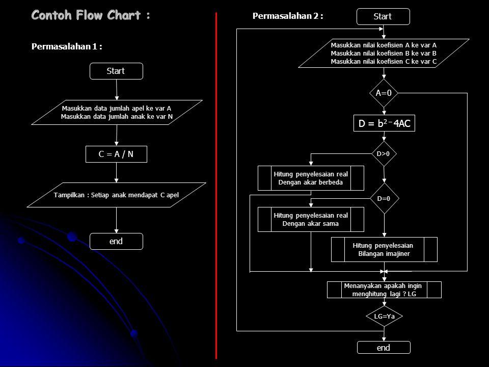 Contoh Flow Chart : Start Masukkan data jumlah apel ke var A Masukkan data jumlah anak ke var N C = A / N Tampilkan : Setiap anak mendapat C apel end