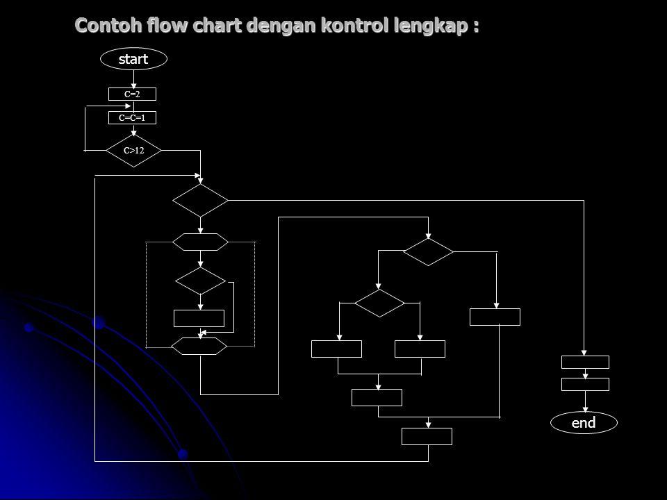 Contoh flow chart dengan kontrol lengkap : C=2 C=C=1 C>12 end start