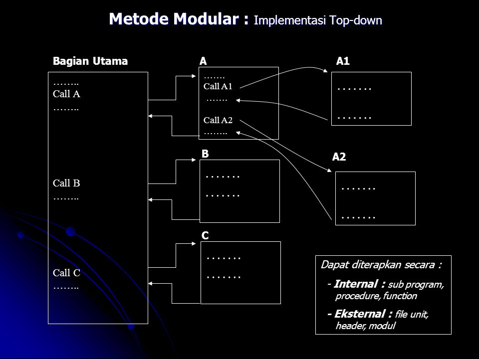 Metode Modular : Implementasi Top-down ……..Call A ……..