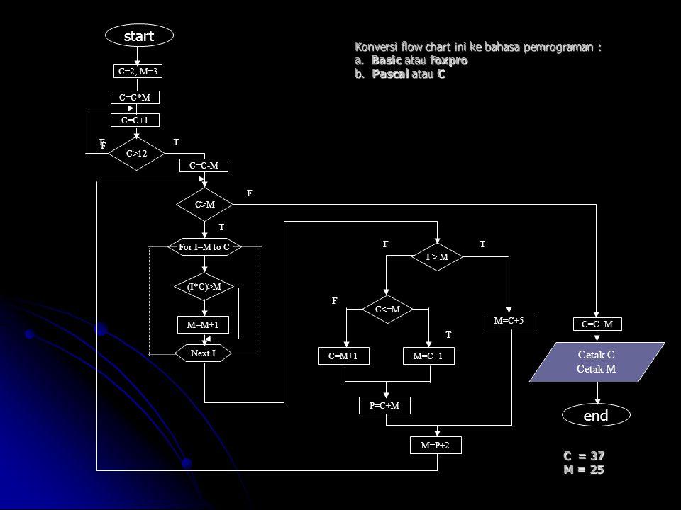 Konversi flow chart ini ke bahasa pemrograman : a. Basic atau foxpro b. Pascal atau C C=2, M=3 C=C+1 C>12 C>M For I=M to C Next I M=M+1 (I*C)>M I > M
