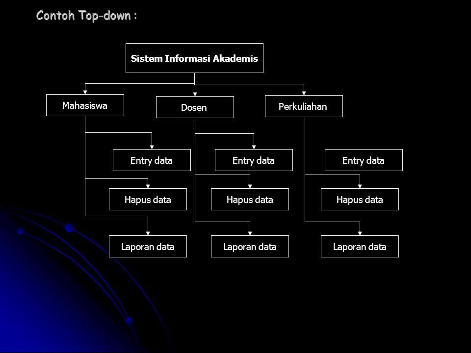 Mahasiswa Dosen Perkuliahan Sistem Informasi Akademis Entry data Hapus data Laporan data Entry data Hapus data Laporan data Entry data Hapus data Lapo
