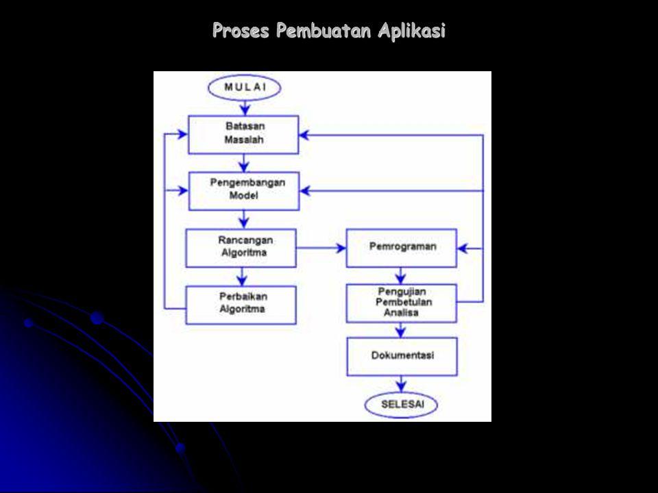 Proses Pembuatan Aplikasi