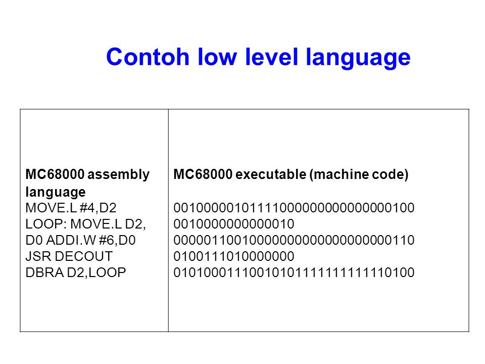 MC68000 assembly language MOVE.L #4,D2 LOOP: MOVE.L D2, D0 ADDI.W #6,D0 JSR DECOUT DBRA D2,LOOP MC68000 executable (machine code) 00100000101111000000000000000100 0010000000000010 00000110010000000000000000000110 0100111010000000 01010001110010101111111111110100 Contoh low level language