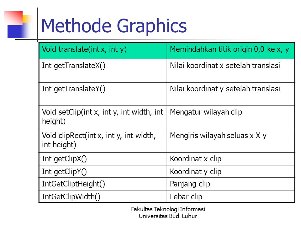Fakultas Teknologi Informasi Universitas Budi Luhur Methode Graphics Void translate(int x, int y)Memindahkan titik origin 0,0 ke x, y Int getTranslate