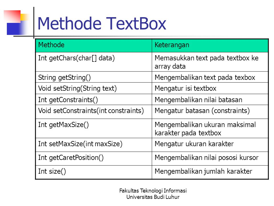 Fakultas Teknologi Informasi Universitas Budi Luhur Methode TextBox MethodeKeterangan Int getChars(char[] data)Memasukkan text pada textbox ke array d