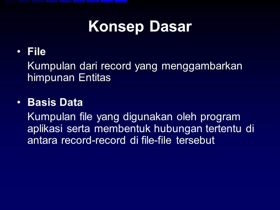 Konsep Dasar File Kumpulan dari record yang menggambarkan himpunan Entitas Basis Data Kumpulan file yang digunakan oleh program aplikasi serta membent