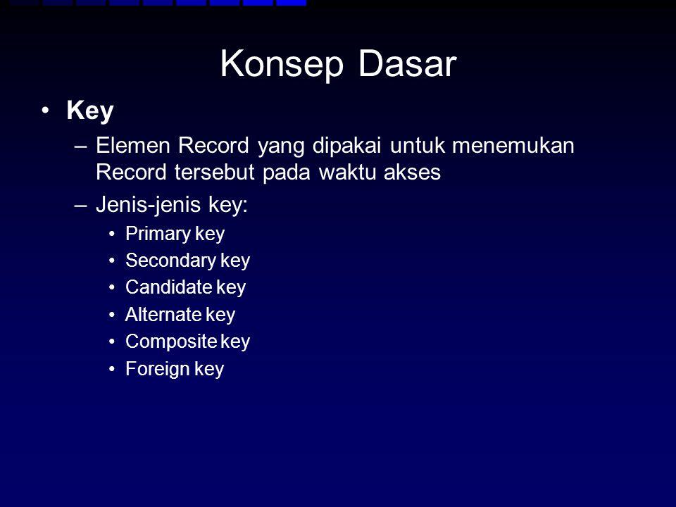 Konsep Dasar Key –Elemen Record yang dipakai untuk menemukan Record tersebut pada waktu akses –Jenis-jenis key: Primary key Secondary key Candidate ke