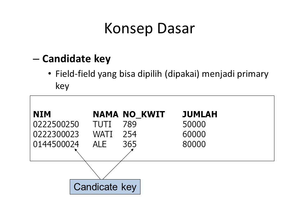 Konsep Dasar – Candidate key Field-field yang bisa dipilih (dipakai) menjadi primary key NIMNAMANO_KWITJUMLAH 0222500250TUTI78950000 0222300023WATI254