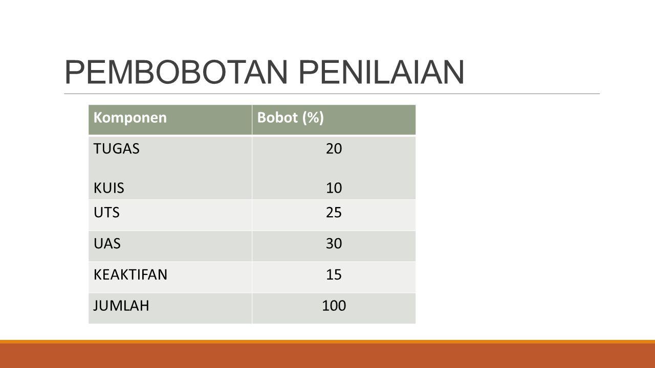 PEMBOBOTAN PENILAIAN KomponenBobot (%) TUGAS KUIS 20 10 UTS25 UAS30 KEAKTIFAN15 JUMLAH100