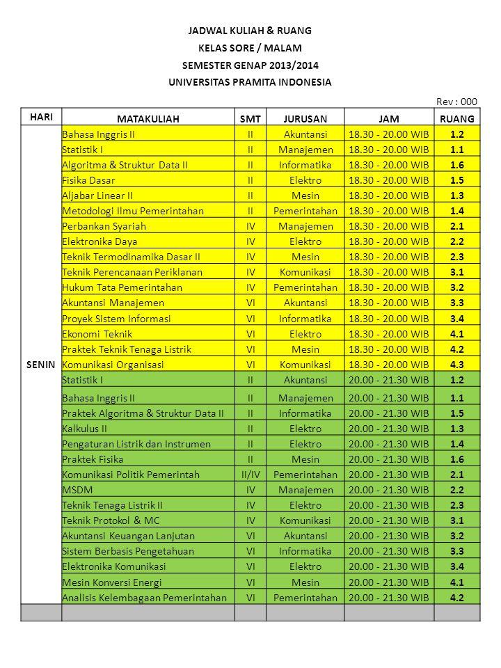 JADWAL KULIAH & RUANG KELAS SORE / MALAM SEMESTER GENAP 2013/2014 UNIVERSITAS PRAMITA INDONESIA Rev : 000 HARI MATAKULIAHSMTJURUSANJAMRUANG SENIN Bahasa Inggris IIIIAkuntansi18.30 - 20.00 WIB1.2 Statistik IIIManajemen18.30 - 20.00 WIB1.1 Algoritma & Struktur Data IIIIInformatika18.30 - 20.00 WIB1.6 Fisika DasarIIElektro18.30 - 20.00 WIB1.5 Aljabar Linear IIIIMesin18.30 - 20.00 WIB1.3 Metodologi Ilmu PemerintahanIIPemerintahan18.30 - 20.00 WIB1.4 Perbankan SyariahIVManajemen18.30 - 20.00 WIB2.1 Elektronika DayaIVElektro18.30 - 20.00 WIB2.2 Teknik Termodinamika Dasar IIIVMesin18.30 - 20.00 WIB2.3 Teknik Perencanaan PeriklananIVKomunikasi18.30 - 20.00 WIB3.1 Hukum Tata PemerintahanIVPemerintahan18.30 - 20.00 WIB3.2 Akuntansi ManajemenVIAkuntansi18.30 - 20.00 WIB3.3 Proyek Sistem InformasiVIInformatika18.30 - 20.00 WIB3.4 Ekonomi TeknikVIElektro18.30 - 20.00 WIB4.1 Praktek Teknik Tenaga ListrikVIMesin18.30 - 20.00 WIB4.2 Komunikasi OrganisasiVIKomunikasi18.30 - 20.00 WIB4.3 Statistik IIIAkuntansi20.00 - 21.30 WIB1.2 Bahasa Inggris IIIIManajemen20.00 - 21.30 WIB1.1 Praktek Algoritma & Struktur Data IIIIInformatika20.00 - 21.30 WIB1.5 Kalkulus IIIIElektro20.00 - 21.30 WIB1.3 Pengaturan Listrik dan InstrumenIIElektro20.00 - 21.30 WIB1.4 Praktek FisikaIIMesin20.00 - 21.30 WIB1.6 Komunikasi Politik PemerintahII/IVPemerintahan20.00 - 21.30 WIB2.1 MSDMIVManajemen20.00 - 21.30 WIB2.2 Teknik Tenaga Listrik IIIVElektro20.00 - 21.30 WIB2.3 Teknik Protokol & MCIVKomunikasi20.00 - 21.30 WIB3.1 Akuntansi Keuangan LanjutanVIAkuntansi20.00 - 21.30 WIB3.2 Sistem Berbasis PengetahuanVIInformatika20.00 - 21.30 WIB3.3 Elektronika KomunikasiVIElektro20.00 - 21.30 WIB3.4 Mesin Konversi EnergiVIMesin20.00 - 21.30 WIB4.1 Analisis Kelembagaan PemerintahanVIPemerintahan20.00 - 21.30 WIB4.2