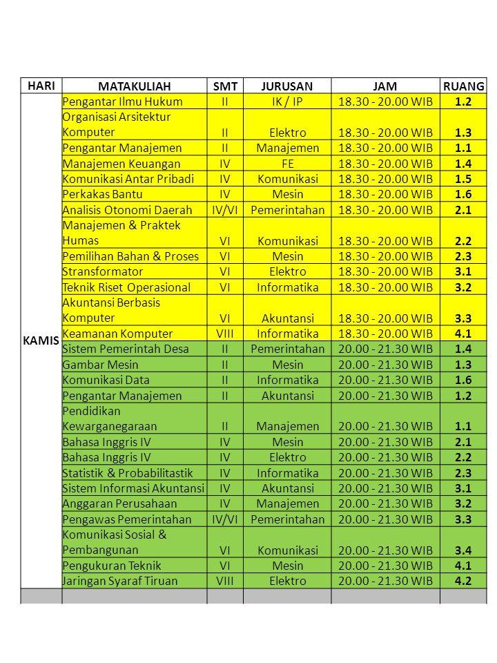 HARI MATAKULIAHSMTJURUSANJAMRUANG KAMIS Pengantar Ilmu HukumIIIK / IP18.30 - 20.00 WIB1.2 Organisasi Arsitektur KomputerIIElektro18.30 - 20.00 WIB1.3 Pengantar ManajemenIIManajemen18.30 - 20.00 WIB1.1 Manajemen KeuanganIVFE18.30 - 20.00 WIB1.4 Komunikasi Antar PribadiIVKomunikasi18.30 - 20.00 WIB1.5 Perkakas BantuIVMesin18.30 - 20.00 WIB1.6 Analisis Otonomi DaerahIV/VIPemerintahan18.30 - 20.00 WIB2.1 Manajemen & Praktek HumasVIKomunikasi18.30 - 20.00 WIB2.2 Pemilihan Bahan & ProsesVIMesin18.30 - 20.00 WIB2.3 StransformatorVIElektro18.30 - 20.00 WIB3.1 Teknik Riset OperasionalVIInformatika18.30 - 20.00 WIB3.2 Akuntansi Berbasis KomputerVIAkuntansi18.30 - 20.00 WIB3.3 Keamanan KomputerVIIIInformatika18.30 - 20.00 WIB4.1 Sistem Pemerintah DesaIIPemerintahan20.00 - 21.30 WIB1.4 Gambar MesinIIMesin20.00 - 21.30 WIB1.3 Komunikasi DataIIInformatika20.00 - 21.30 WIB1.6 Pengantar ManajemenIIAkuntansi20.00 - 21.30 WIB1.2 Pendidikan KewarganegaraanIIManajemen20.00 - 21.30 WIB1.1 Bahasa Inggris IVIVMesin20.00 - 21.30 WIB2.1 Bahasa Inggris IVIVElektro20.00 - 21.30 WIB2.2 Statistik & ProbabilitastikIVInformatika20.00 - 21.30 WIB2.3 Sistem Informasi AkuntansiIVAkuntansi20.00 - 21.30 WIB3.1 Anggaran PerusahaanIVManajemen20.00 - 21.30 WIB3.2 Pengawas PemerintahanIV/VIPemerintahan20.00 - 21.30 WIB3.3 Komunikasi Sosial & PembangunanVIKomunikasi20.00 - 21.30 WIB3.4 Pengukuran TeknikVIMesin20.00 - 21.30 WIB4.1 Jaringan Syaraf TiruanVIIIElektro20.00 - 21.30 WIB4.2
